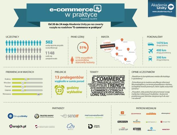 ecommerce-roadshow4-infografika