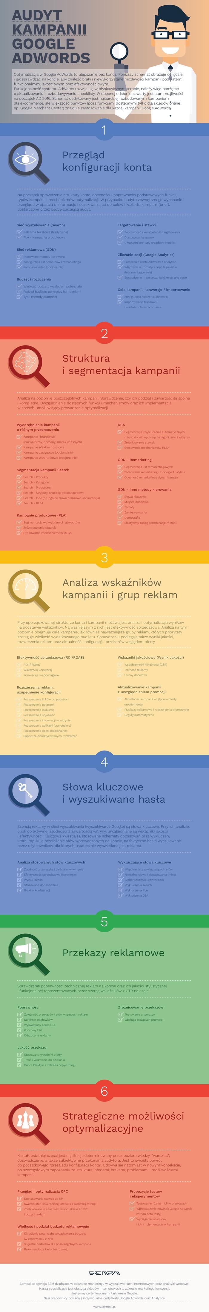 sempai-google-adwords-infografika